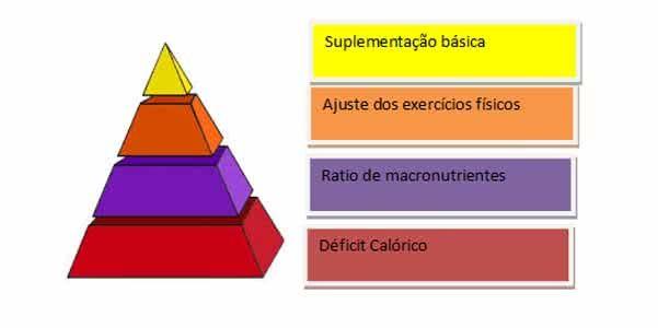 piramida pierdere în greutate